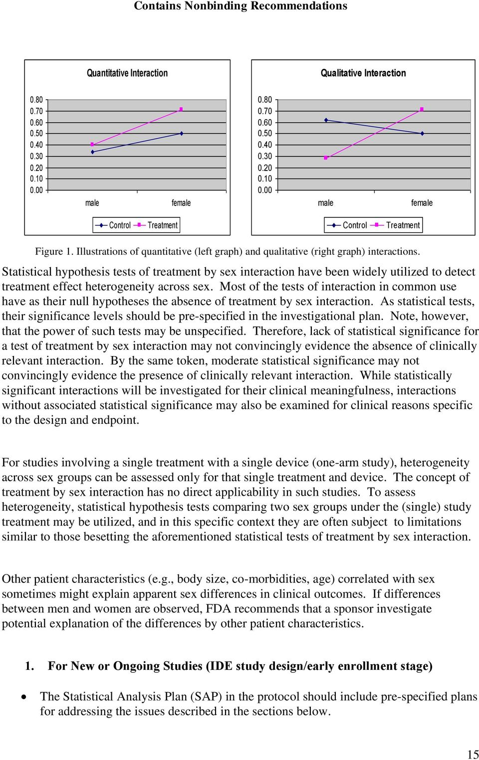 Statistical hypothesis tests of treatment by sex interaction have been widely utilized to detect treatment effect heterogeneity across sex.