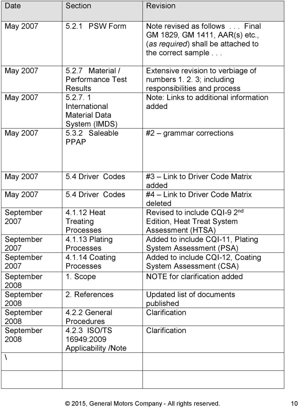 4 Driver Codes #3 Link to Driver Code Matrix added May 2007 5.