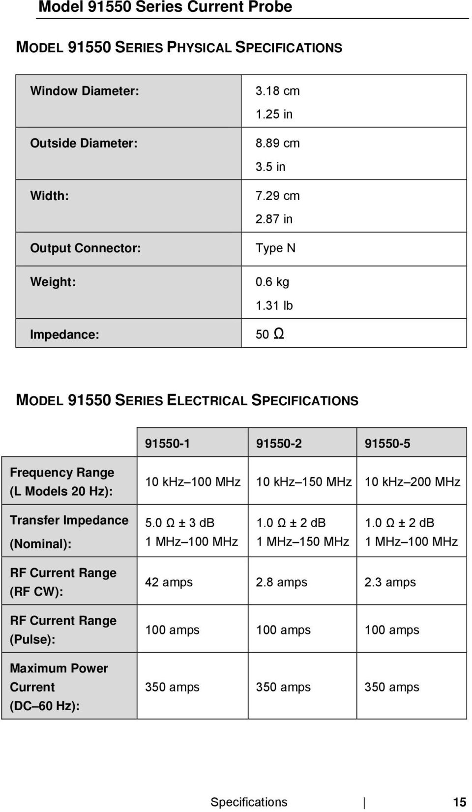 31 lb Impedance: 50 Ω MODEL 91550 SERIES ELECTRICAL SPECIFICATIONS 91550-1 91550-2 91550-5 Frequency Range (L Models 20 Hz): 10 khz 100 MHz 10 khz 150 MHz 10 khz 200