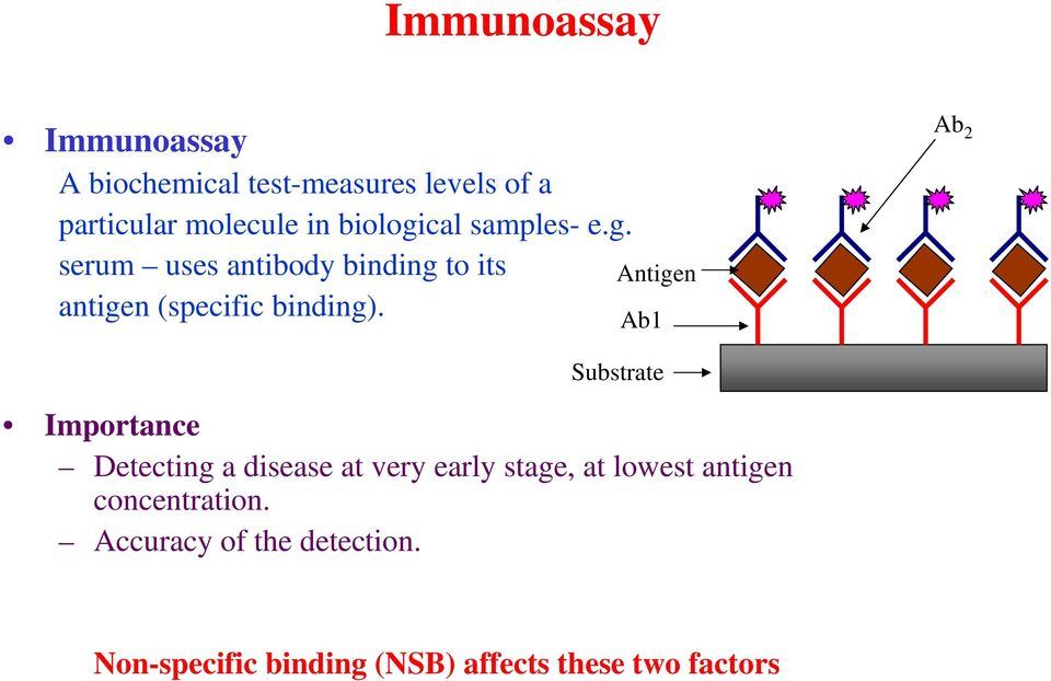 Antigen Ab1 Ab 2 Substrate Importance Detecting a disease at very early stage, at lowest