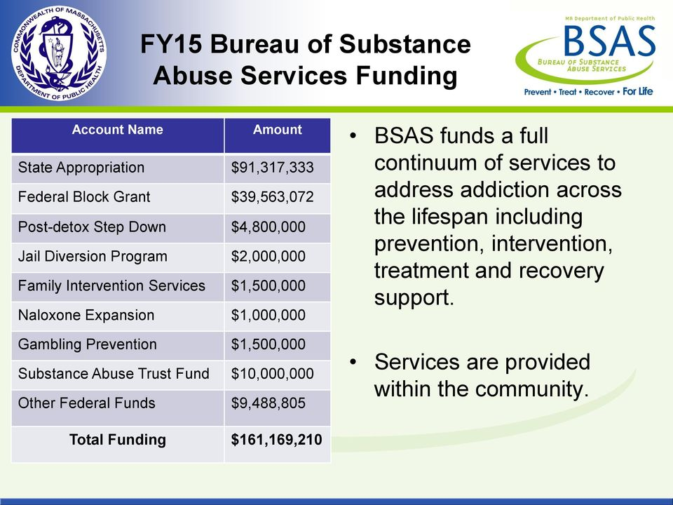 $1,500,000 Substance Abuse Trust Fund $10,000,000 Other Federal Funds $9,488,805 BSAS funds a full continuum of services to address addiction