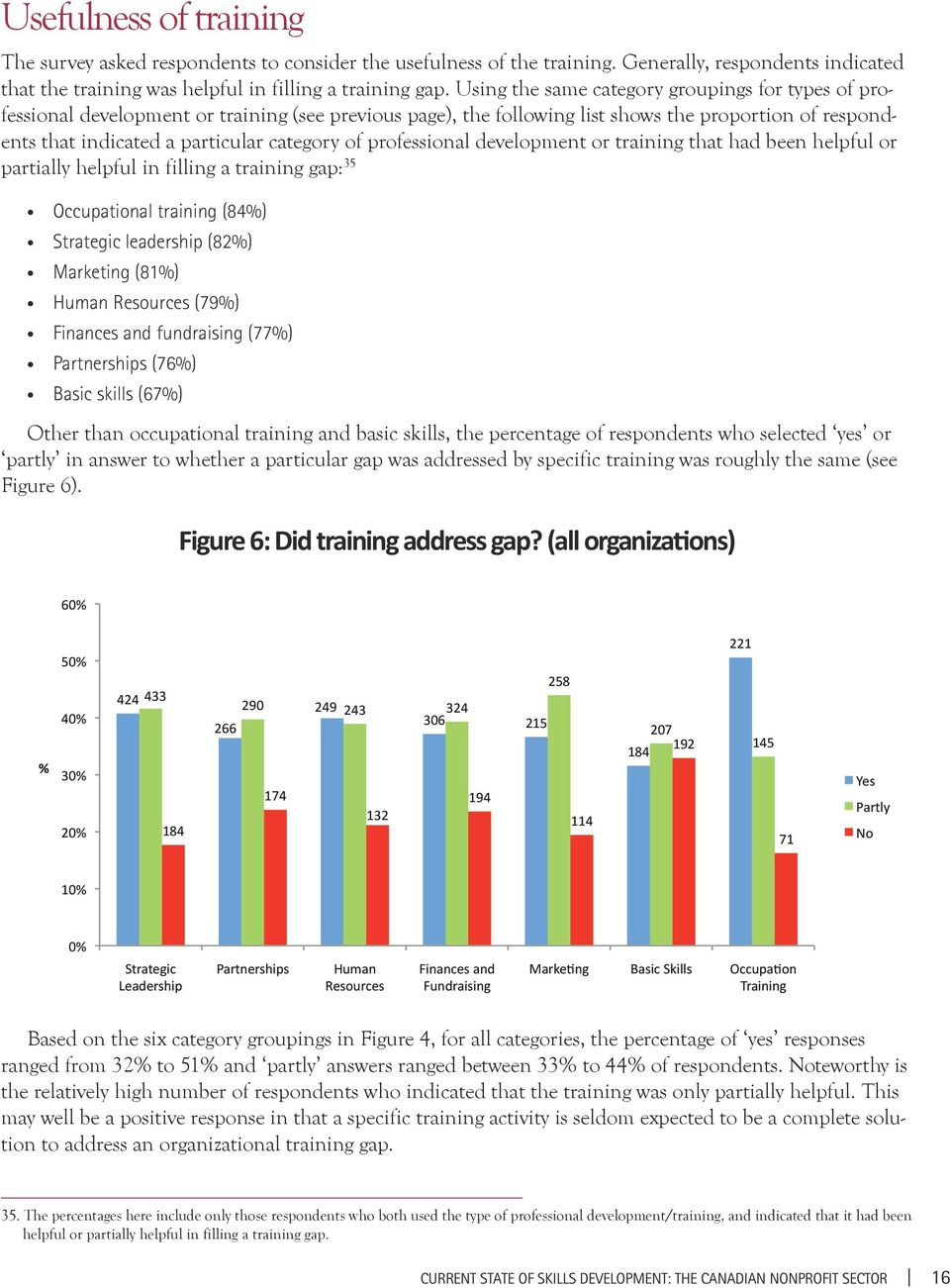 professional development or training that had been helpful or partially helpful in filling a training gap: 35 Occupational training (84%) Strategic leadership (82%) Marketing (81%) Human Resources