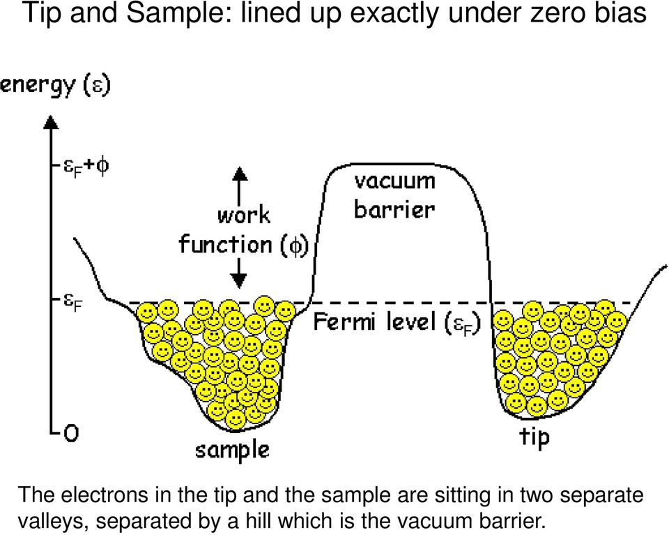 sample are sitting in two separate valleys,