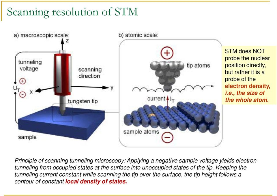 Principle of scanning tunneling microscopy: Applying a negative sample voltage yields electron tunneling from occupied