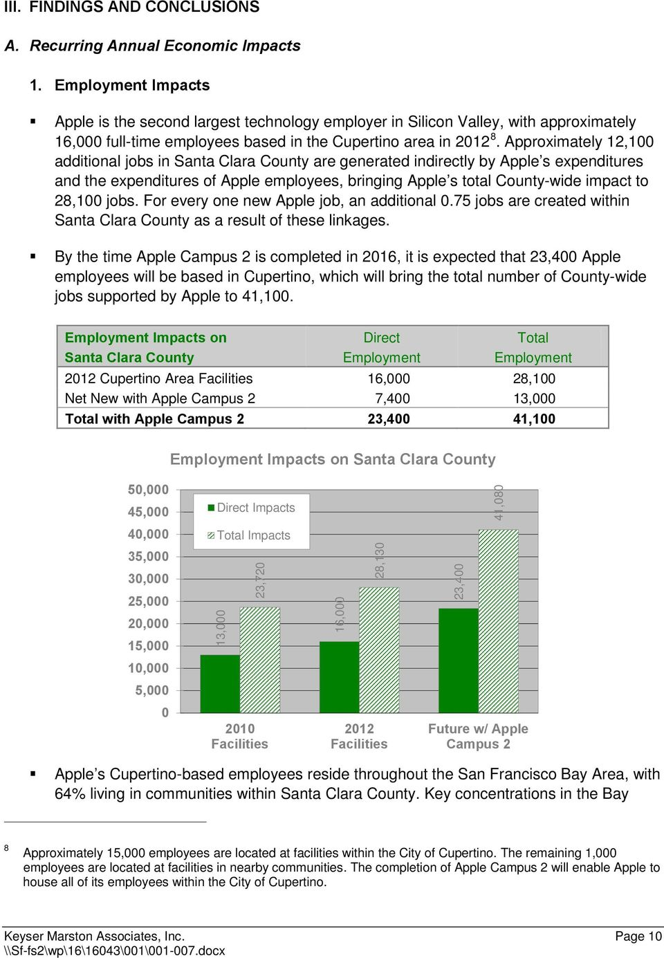 Approximately 12,100 additional jobs in Santa Clara County are generated indirectly by Apple s expenditures and the expenditures of Apple employees, bringing Apple s total County-wide impact to