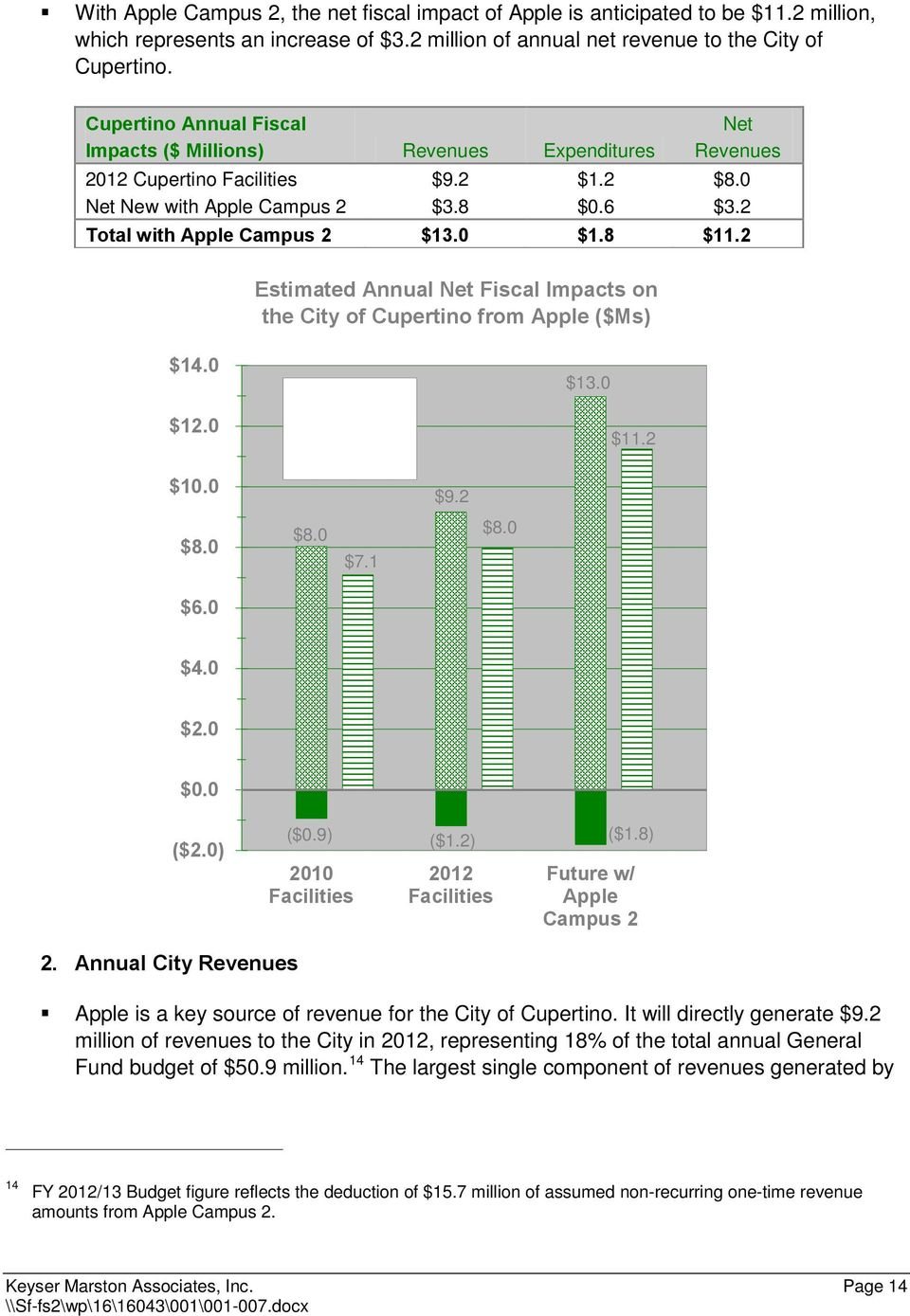 2 Estimated Annual Net Fiscal Impacts on the City of from Apple ($Ms) $14.0 Net $13.0 $12.0 $10.0 Expenditures Revenues $9.2 $11.2 $8.0 $8.0 $7.1 $8.0 $6.0 $4.0 $2.0 $0.0 ($2.0) ($0.9) ($1.