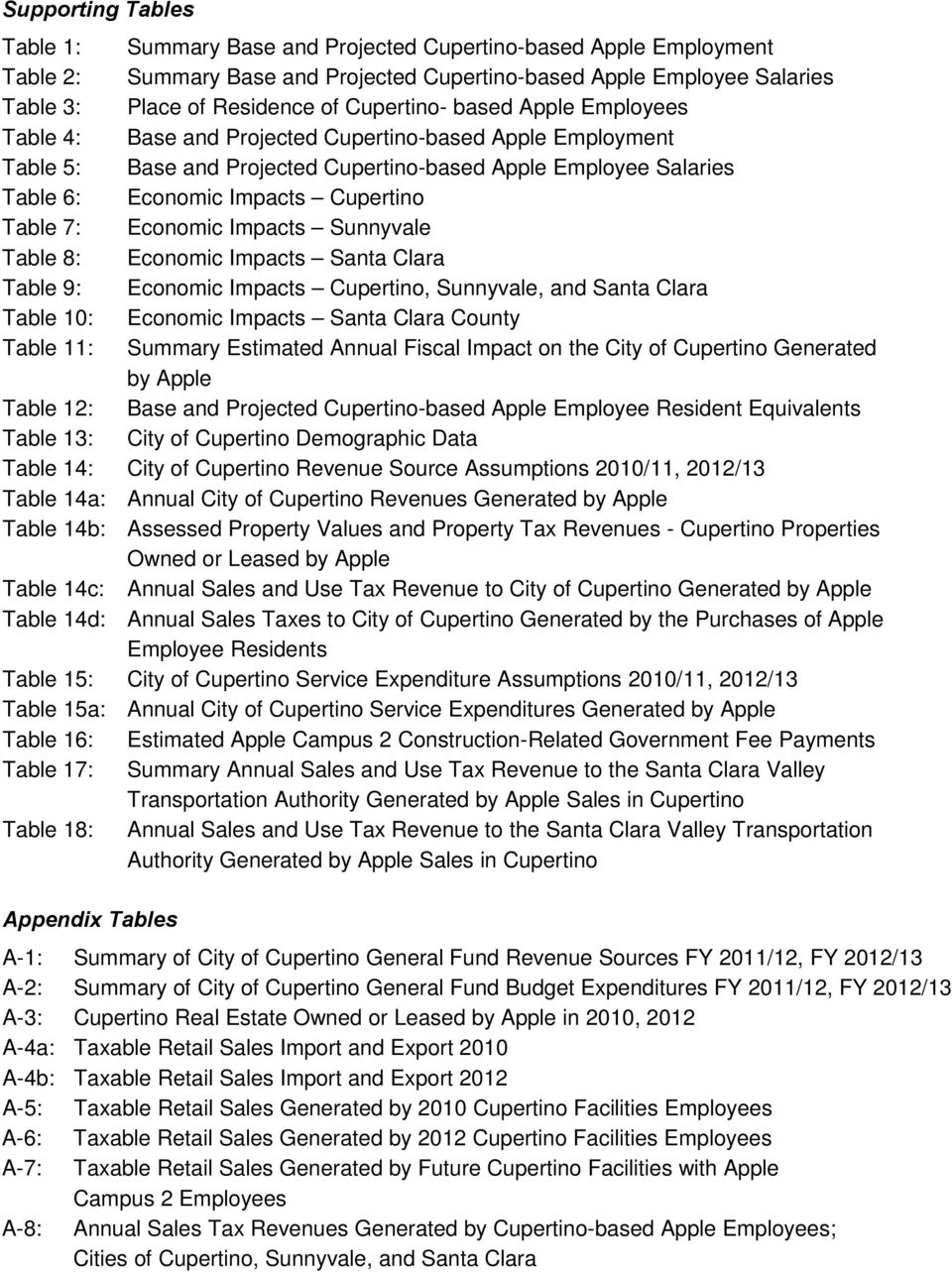 Santa Clara Table 9: Economic Impacts, Sunnyvale, and Santa Clara Table 10: Economic Impacts Santa Clara County Table 11: Summary Estimated Annual Fiscal Impact on the City of Generated by Apple