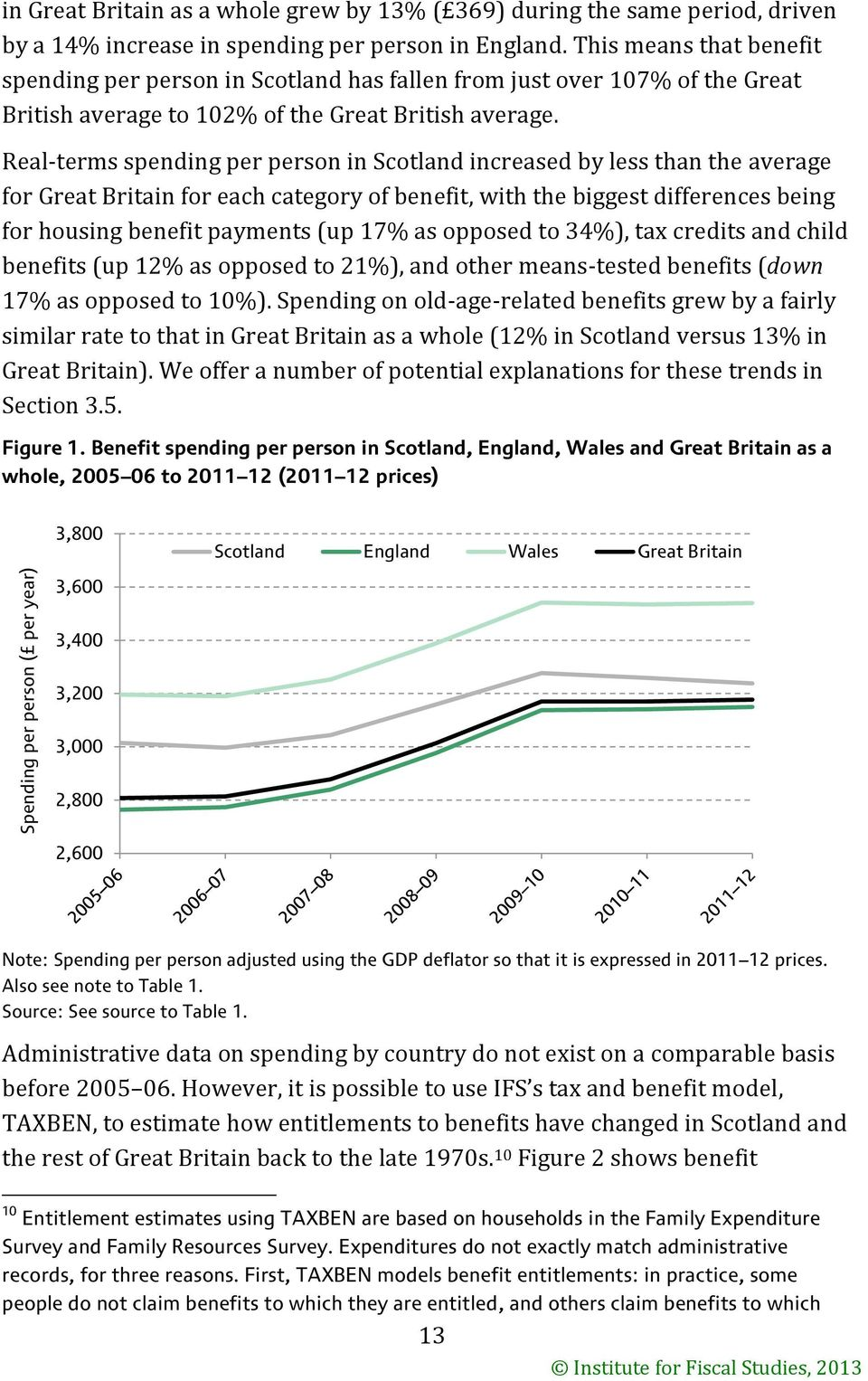 Real-terms spending per person in Scotland increased by less than the average for Great Britain for each category of benefit, with the biggest differences being for housing benefit payments (up 17%