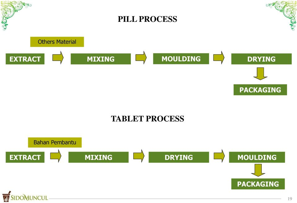 PACKAGING TABLET PROCESS Bahan