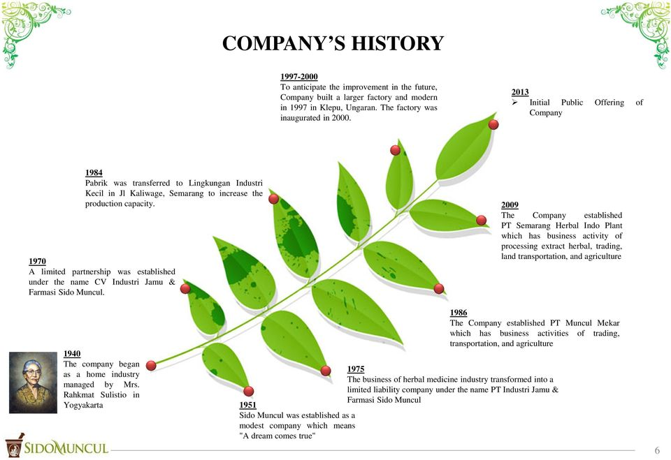 1970 A limited partnership was established under the name CV Industri Jamu & Farmasi Sido Muncul.