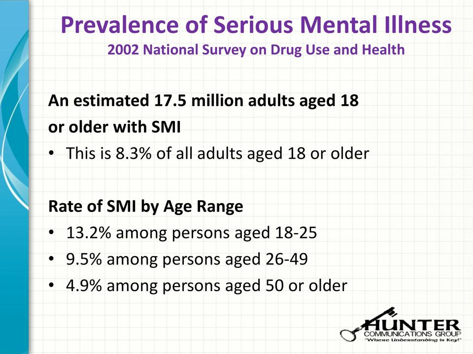 3% of all adults aged 18 or older Rate of SMI by Age Range 13.