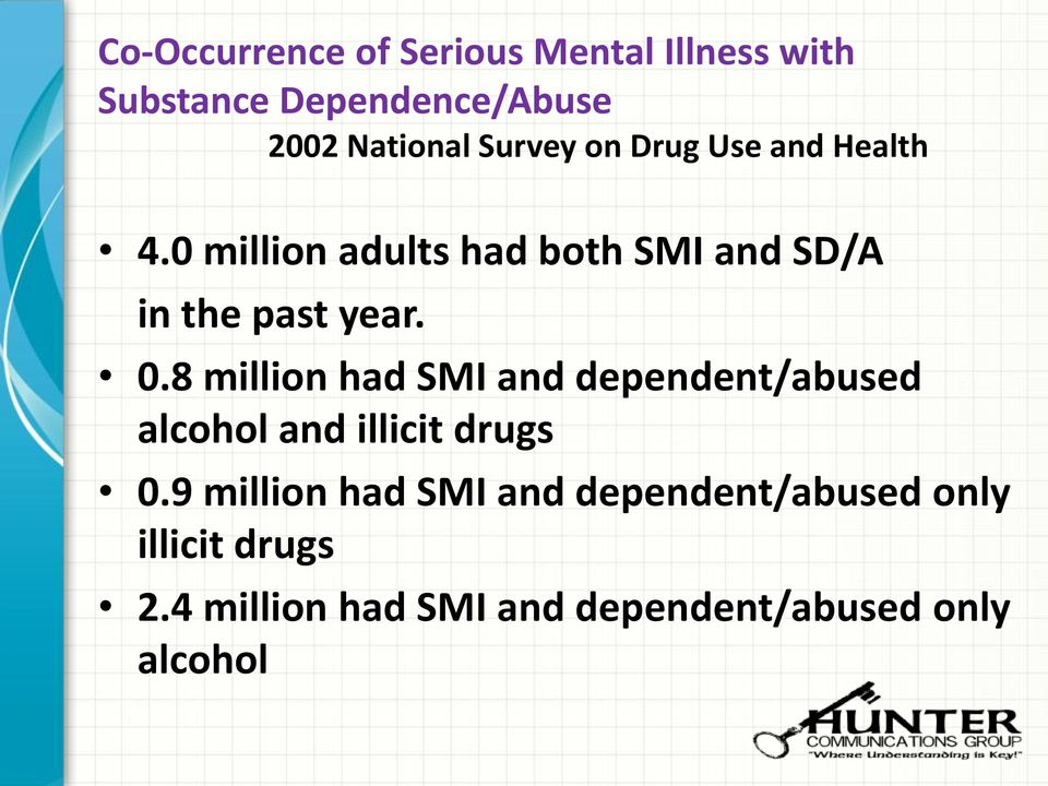 0.8 million had SMI and dependent/abused alcohol and illicit drugs 0.