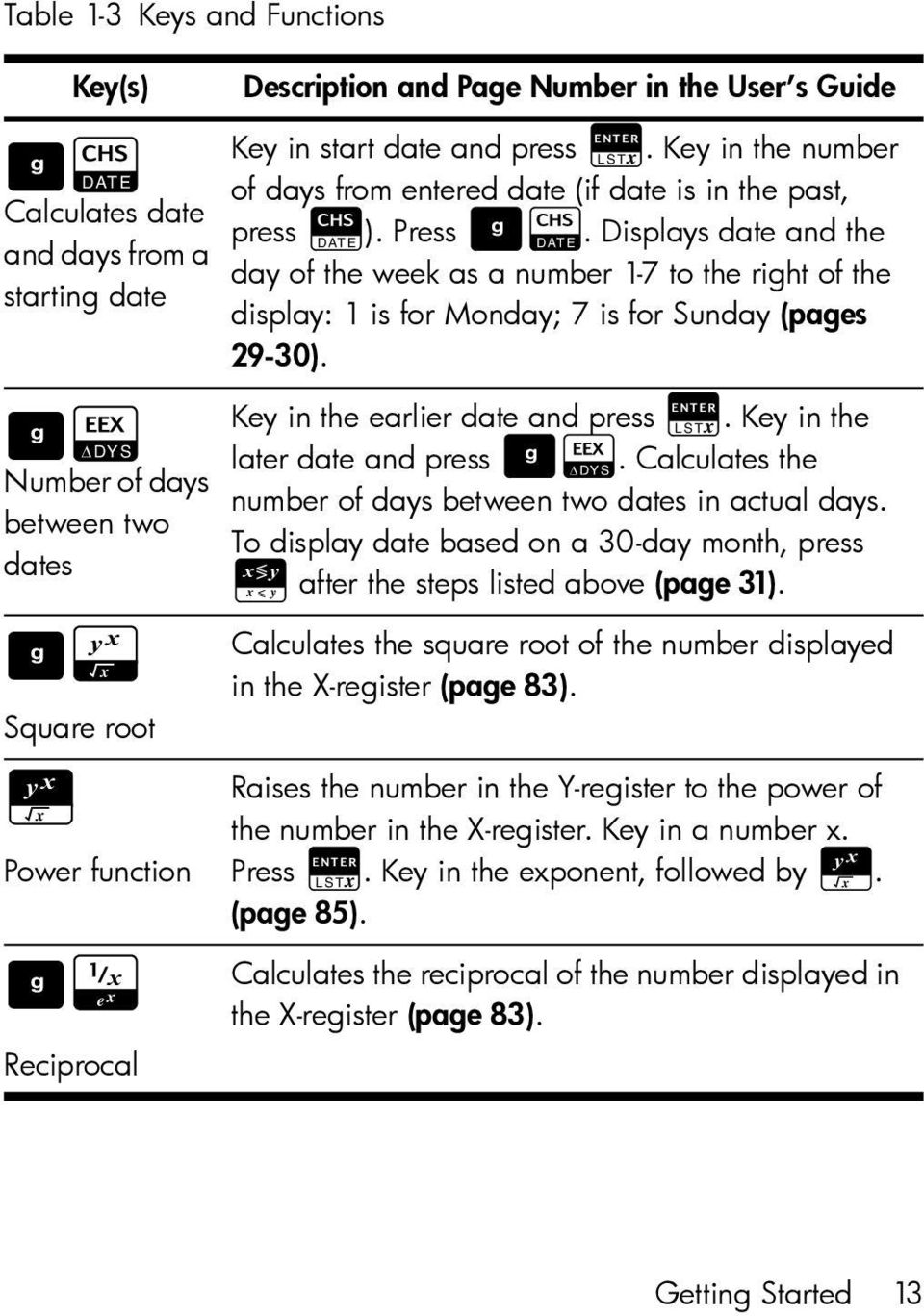 Displays date and the day of the week as a number 1-7 to the right of the display: 1 is for Monday; 7 is for Sunday (pages 29-30). Key in the earlier date and press R.