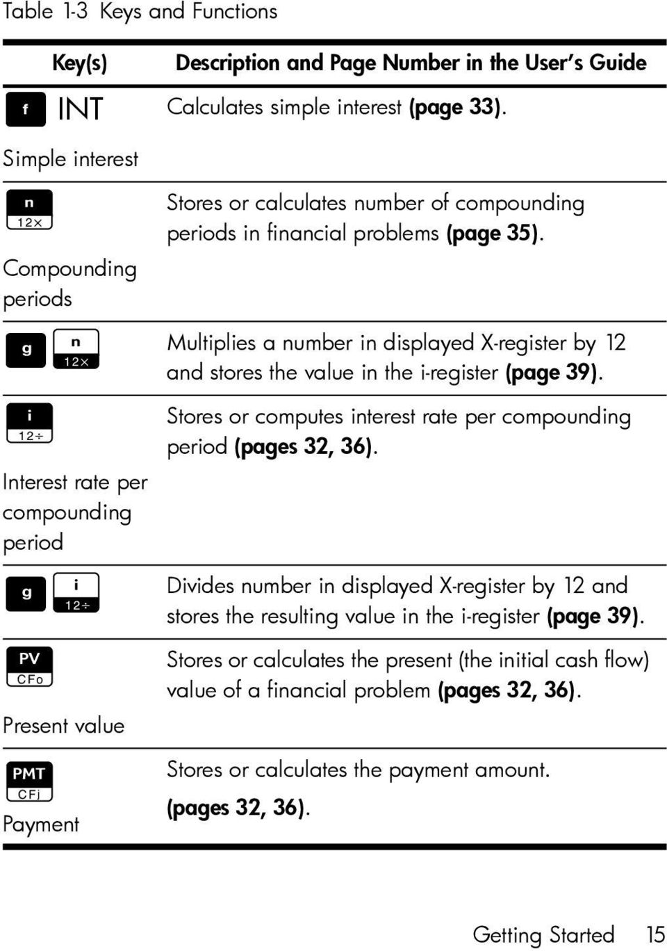 Multiplies a number in displayed X-register by 12 and stores the value in the i-register (page 39). Stores or computes interest rate per compounding period (pages 32, 36).