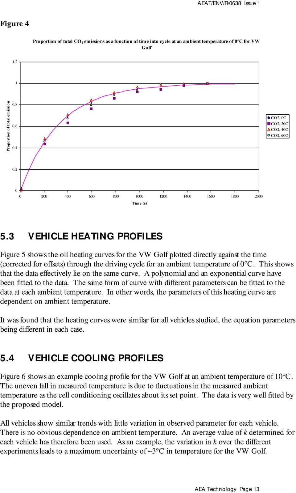 3 VEHICLE HEATING PROFILES Figure 5 shows the oil heating curves for the VW Golf plotted directly against the time (corrected for offsets) through the driving cycle for an ambient temperature of 0 C.