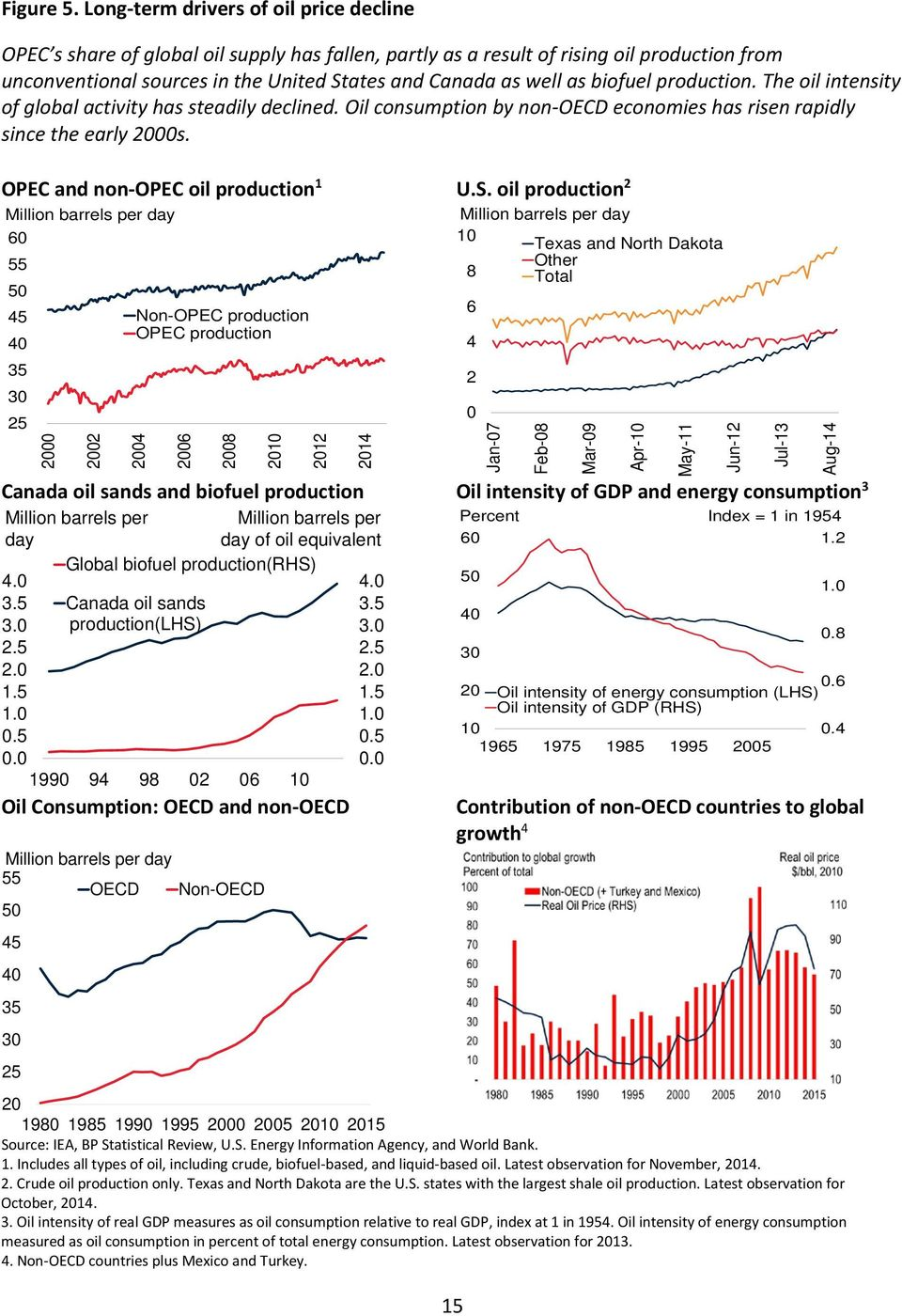 biofuel production. The oil intensity of global activity has steadily declined. Oil consumption by non-oecd economies has risen rapidly since the early 2s. OPEC and non-opec oil production 1 U.S.