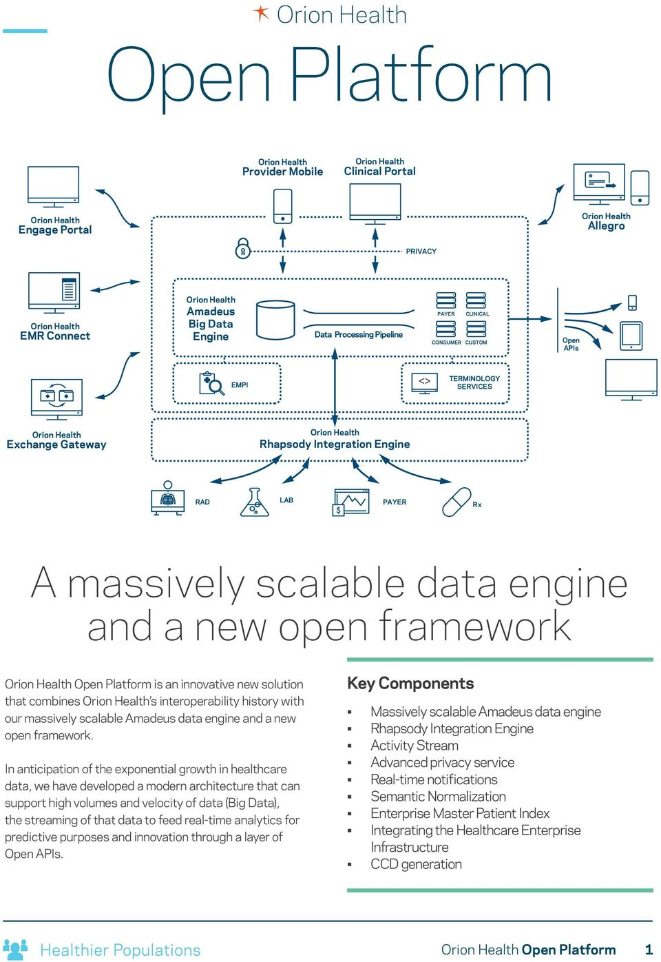 interoperability history with our massively scalable Amadeus data engine and a new open framework.