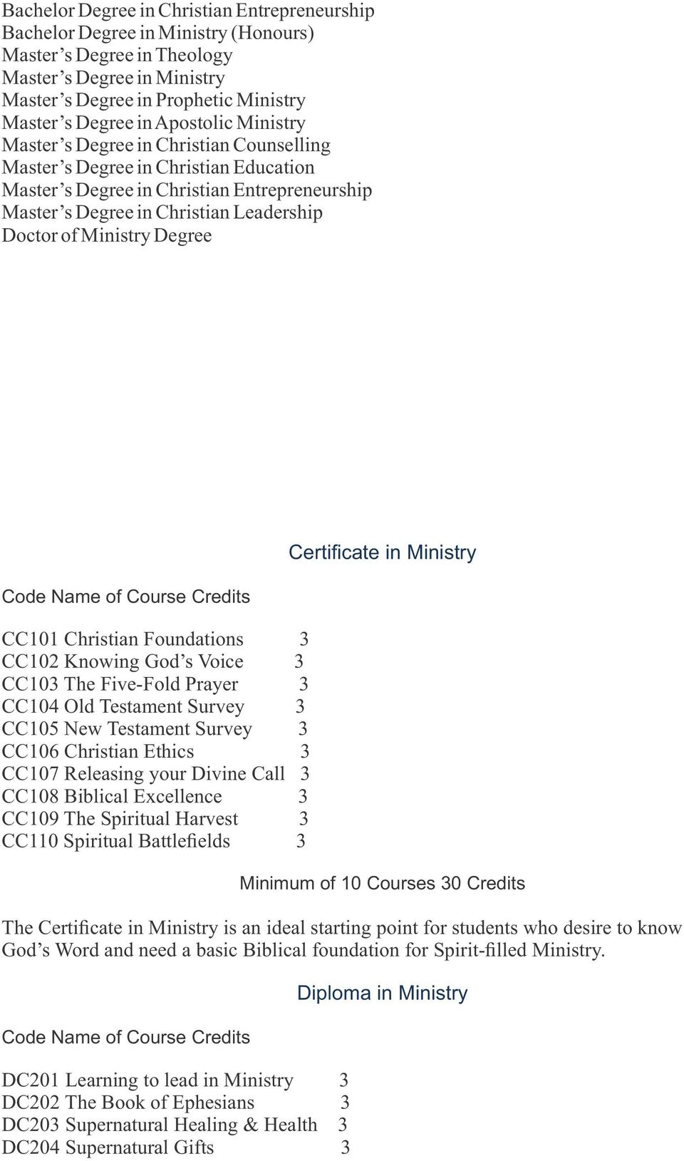 Ministry Degree Code Name of Course Credits CC101 Christian Foundations 3 CC102 Knowing God s Voice 3 CC103 The Five-Fold Prayer 3 CC104 Old Testament Survey 3 CC105 New Testament Survey 3 CC106