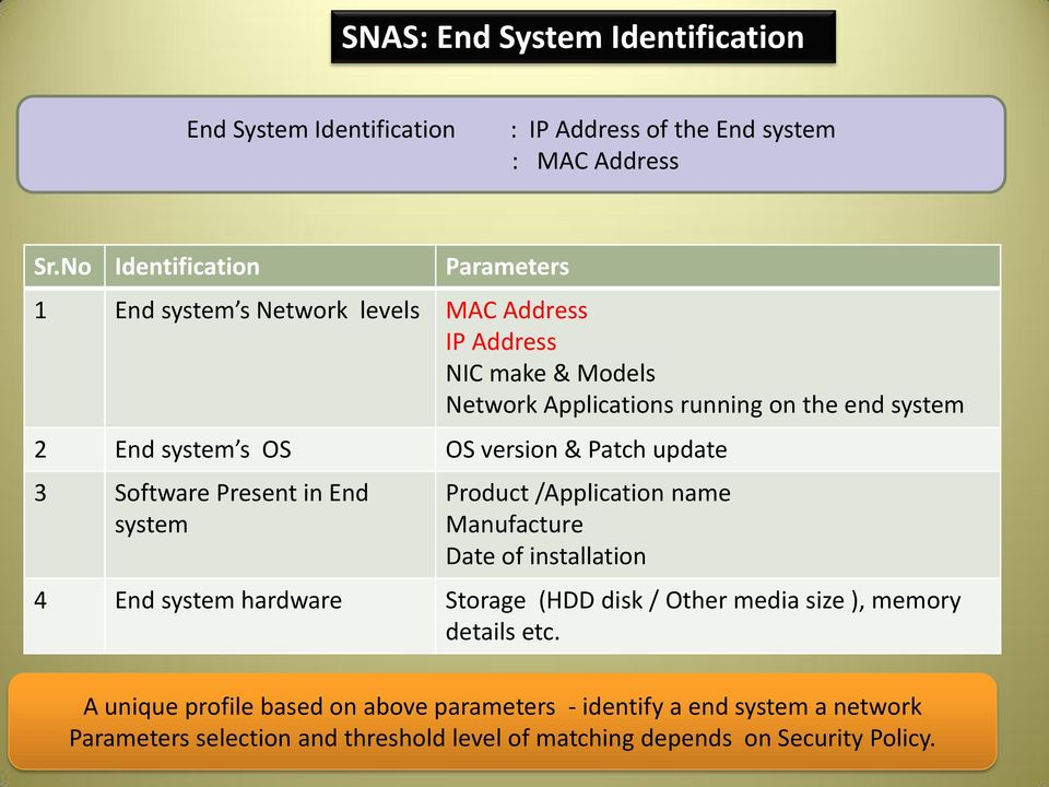 system s OS OS version & Patch update 3 Software Present in End system Product /Application name Manufacture Date of installation 4 End system hardware