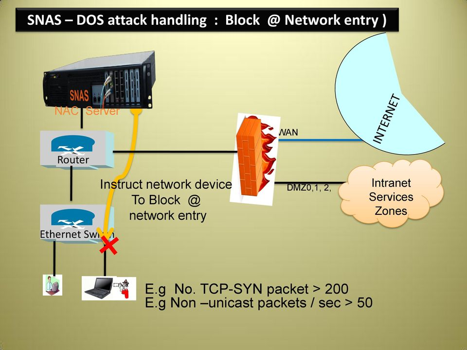 Block @ network entry DMZ0,1, 2, Intranet Services Zones