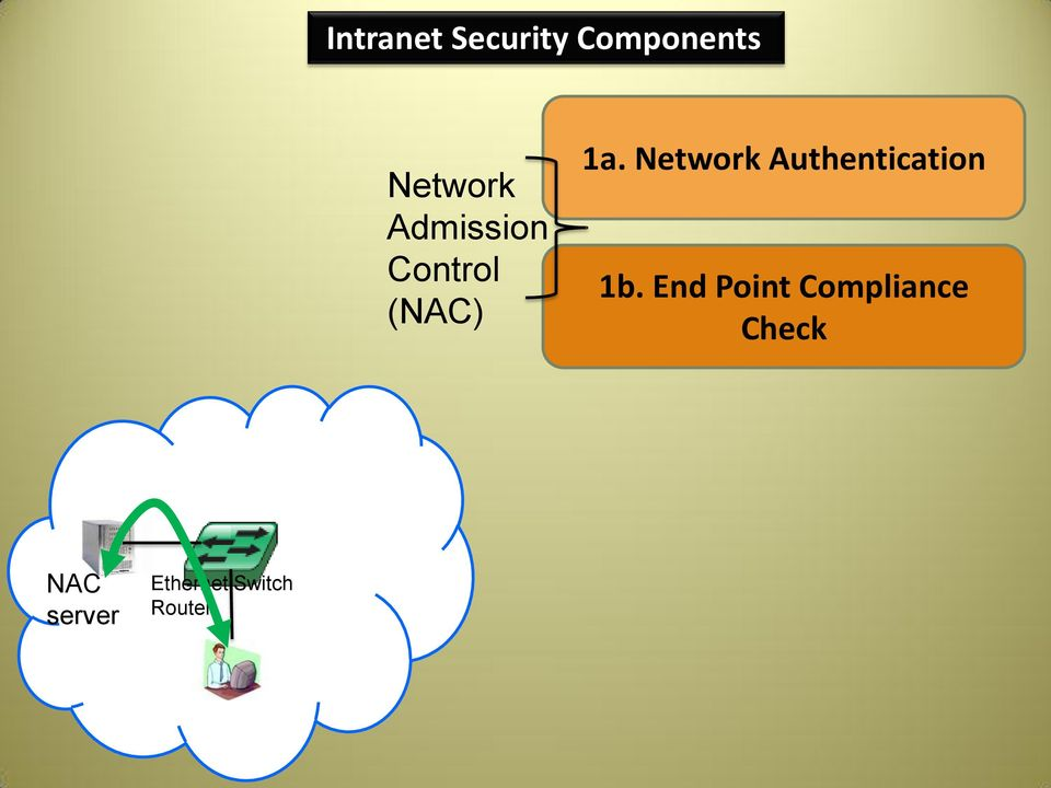 Network Authentication 1b.