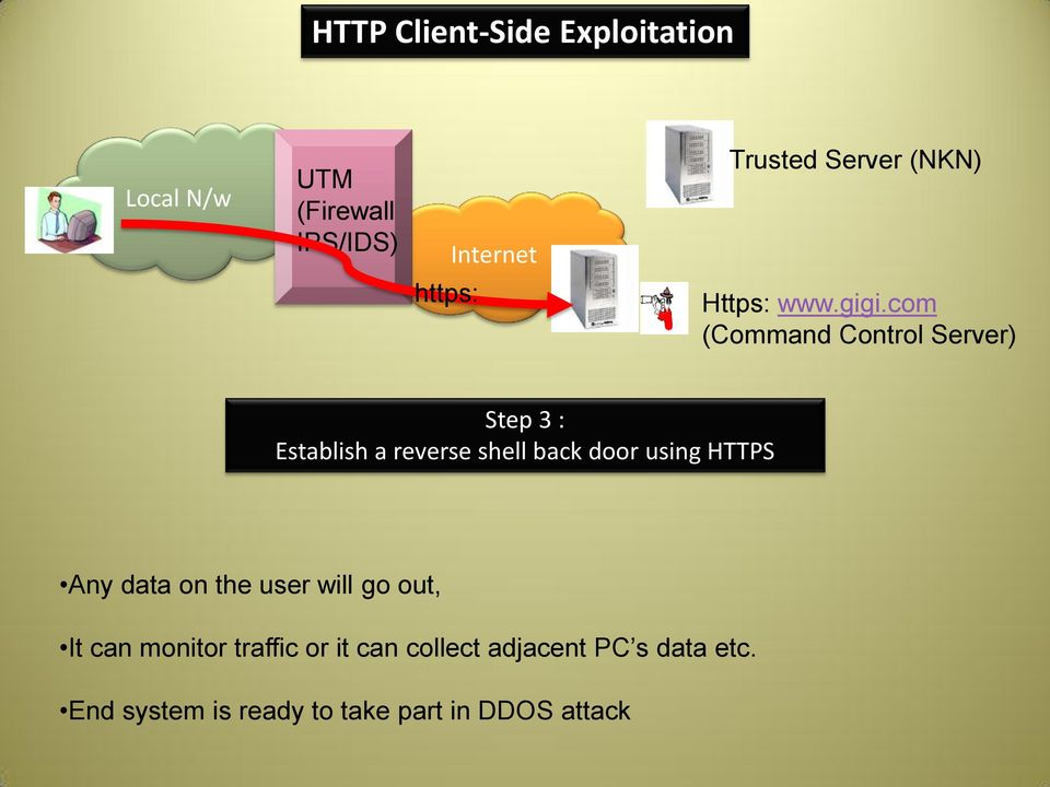 com (Command Control Server) Step 3 : Establish a reverse shell back door using HTTPS