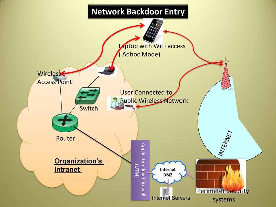 Wireless Network Organization s Intranet Application level