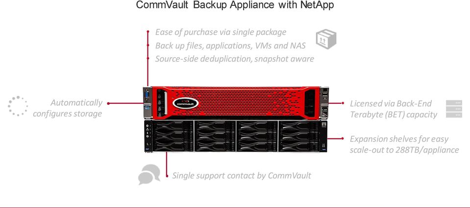 Automatically configures storage Licensed via Back-End Terabyte (BET) capacity