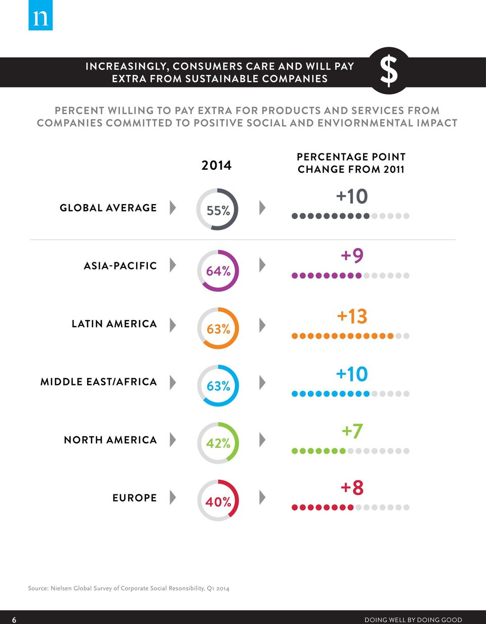 ASIA-PACIFIC LATIN AMERICA MIDDLE EAST/AFRICA NORTH AMERICA EUROPE 2014 55% 64% 63% 63% 42% 40% PERCENTAGE POINT