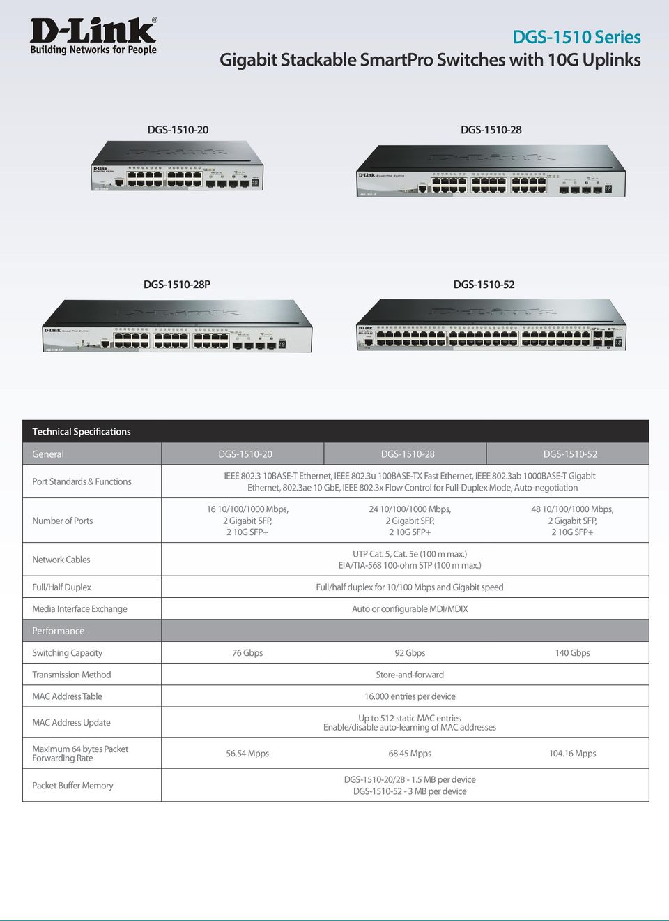 3x Flow Control for Full-Duplex Mode, Auto-negotiation Number of Ports 16 10/100/1000 Mbps, 2 Gigabit SFP, 2 10G SFP+ 24 10/100/1000 Mbps, 2 Gigabit SFP, 2 10G SFP+ 48 10/100/1000 Mbps, 2 Gigabit