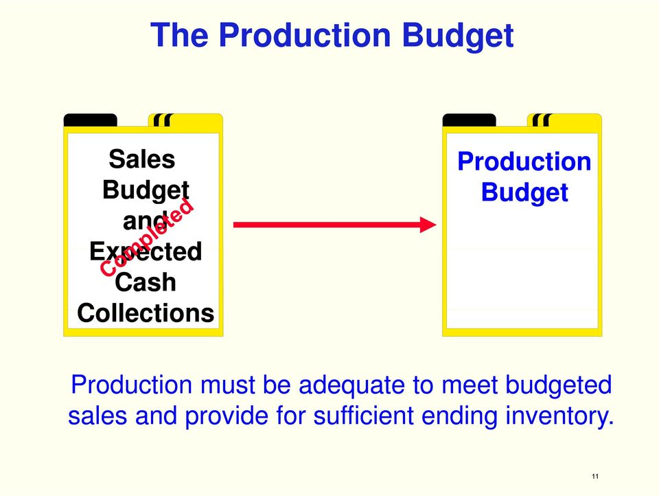 Production must be adequate to meet budgeted