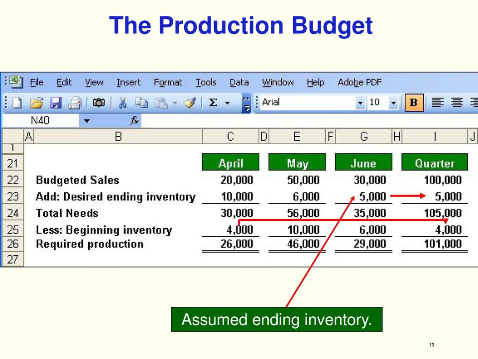 production budget Before an item can be sold to a consumer or business, it generally must be manufactured, or produced, first a production budget is a financial plan used by.