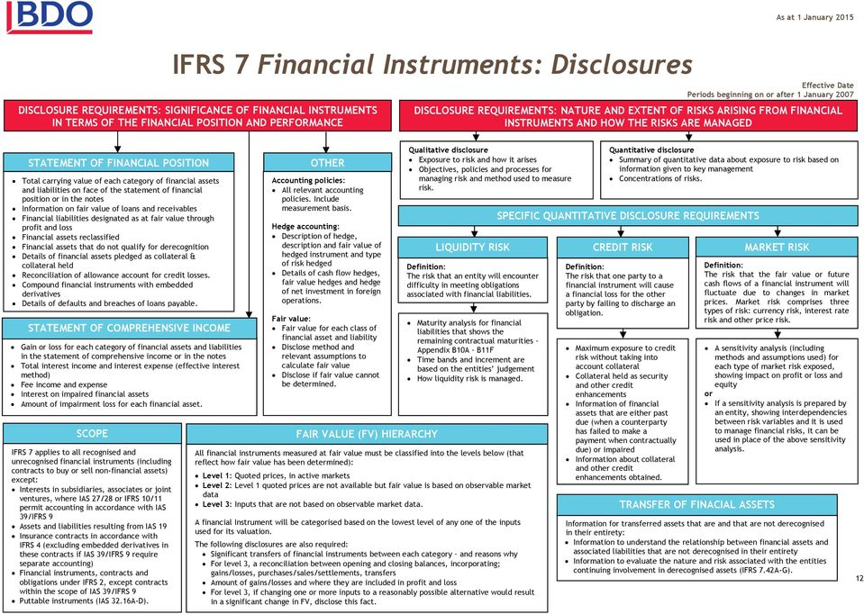 financial assets and liabilities on face of the statement of financial position or in the notes Information on fair value of loans and receivables Financial liabilities designated as at fair value