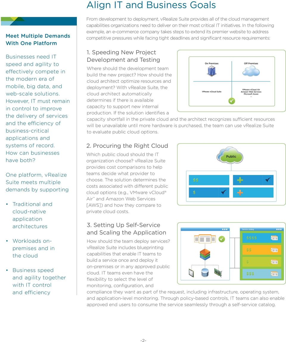 One platform, vrealize Suite meets multiple demands by supporting Traditional and cloud-native application architectures Workloads onpremises and in the cloud Business speed and agility together with