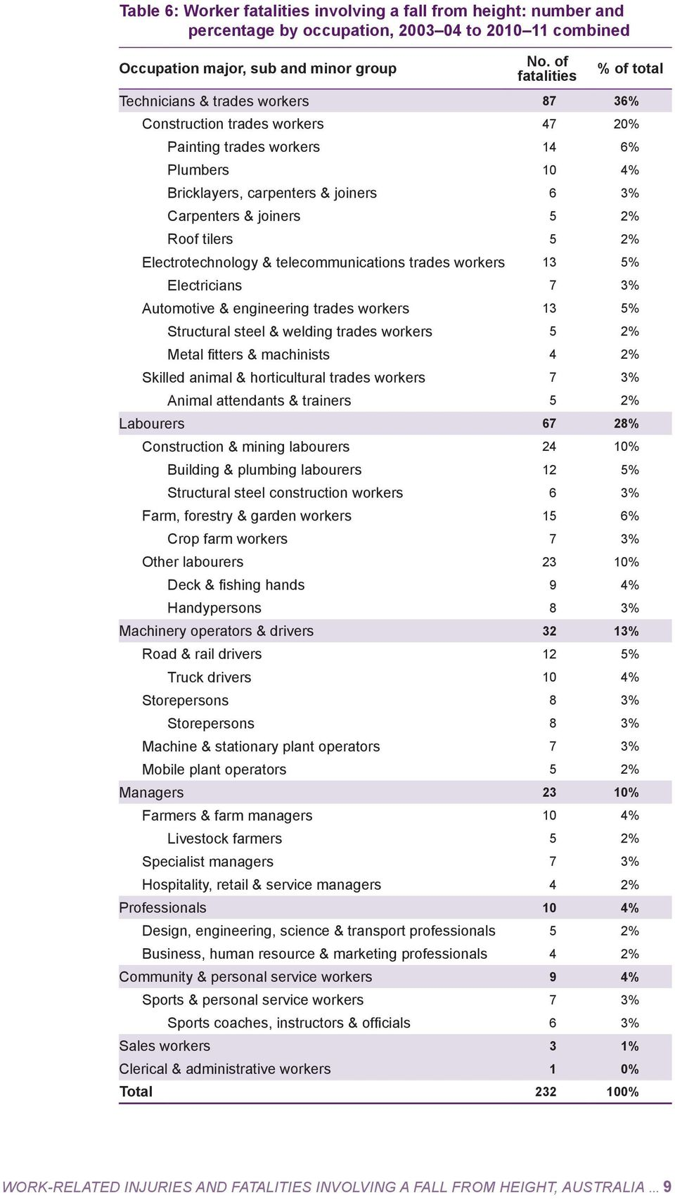 joiners 5 2% Roof tilers 5 2% Electrotechnology & telecommunications trades workers 13 5% Electricians 7 3% Automotive & engineering trades workers 13 5% Structural steel & welding trades workers 5