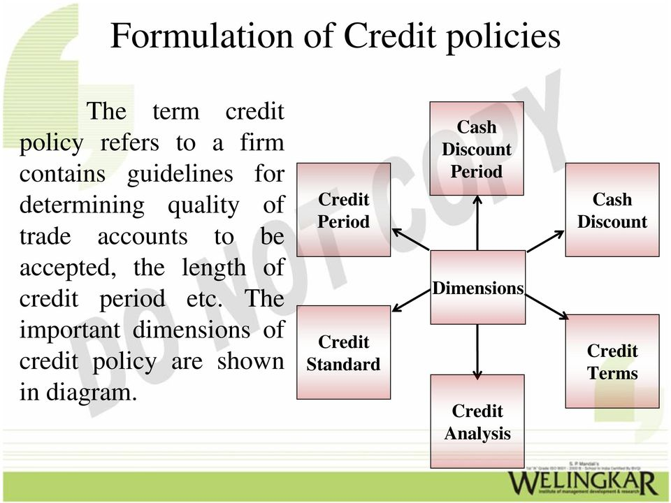credit period etc. The important dimensions of credit policy are shown in diagram.