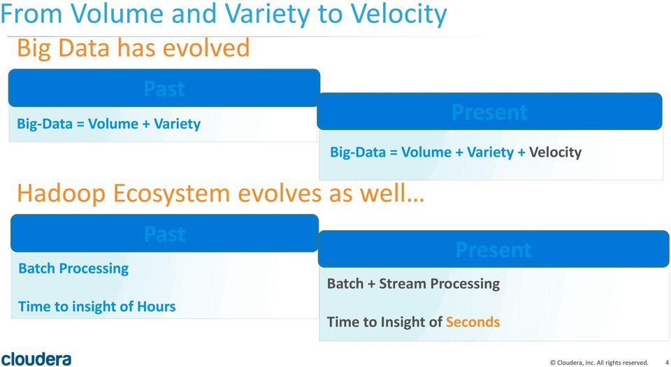 Big-Data = Volume + Variety + Velocity Batch Processing Past Time to