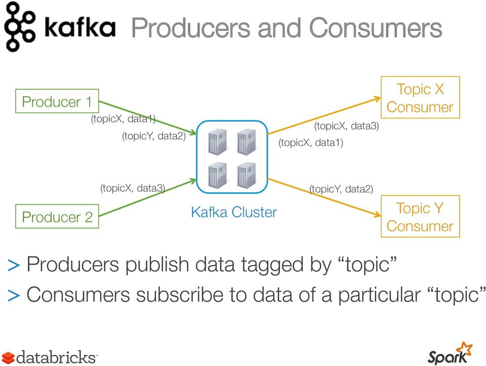 data3) Kafka Cluster (topicy, data2) Topic Y Consumer > Producers