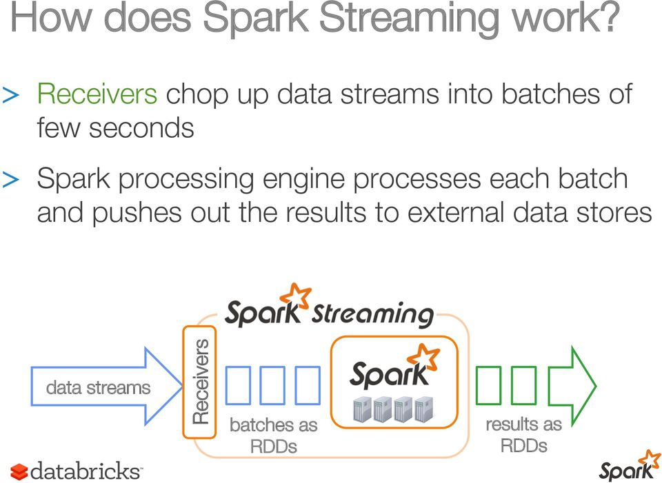 > Spark processing engine processes each batch and pushes