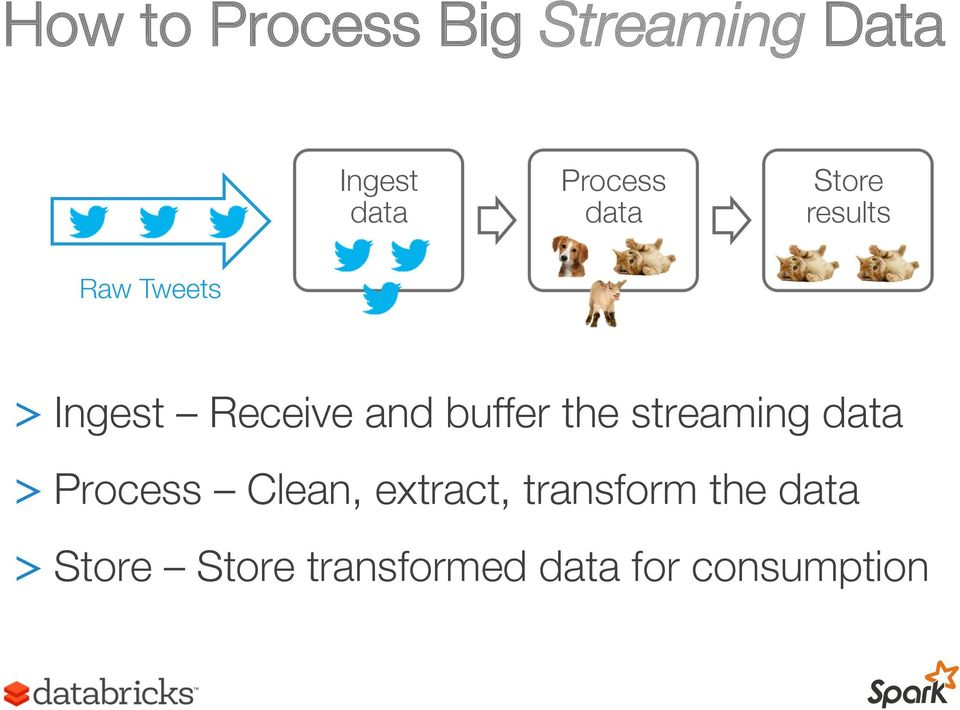 buffer the streaming data > Process Clean, extract,