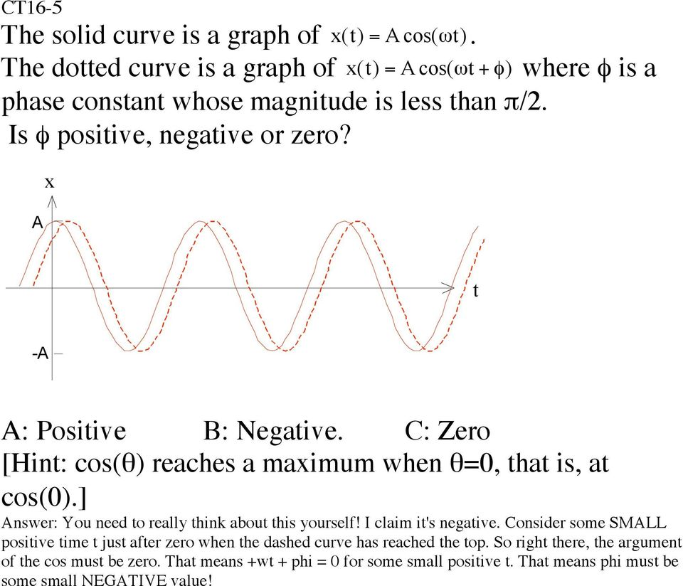 A x t -A A: Positive B: Negative. C: Zero [Hint: cos(q) reaches a maximum when q=0, that is, at cos(0).] Answer: You need to really think about this yourself!