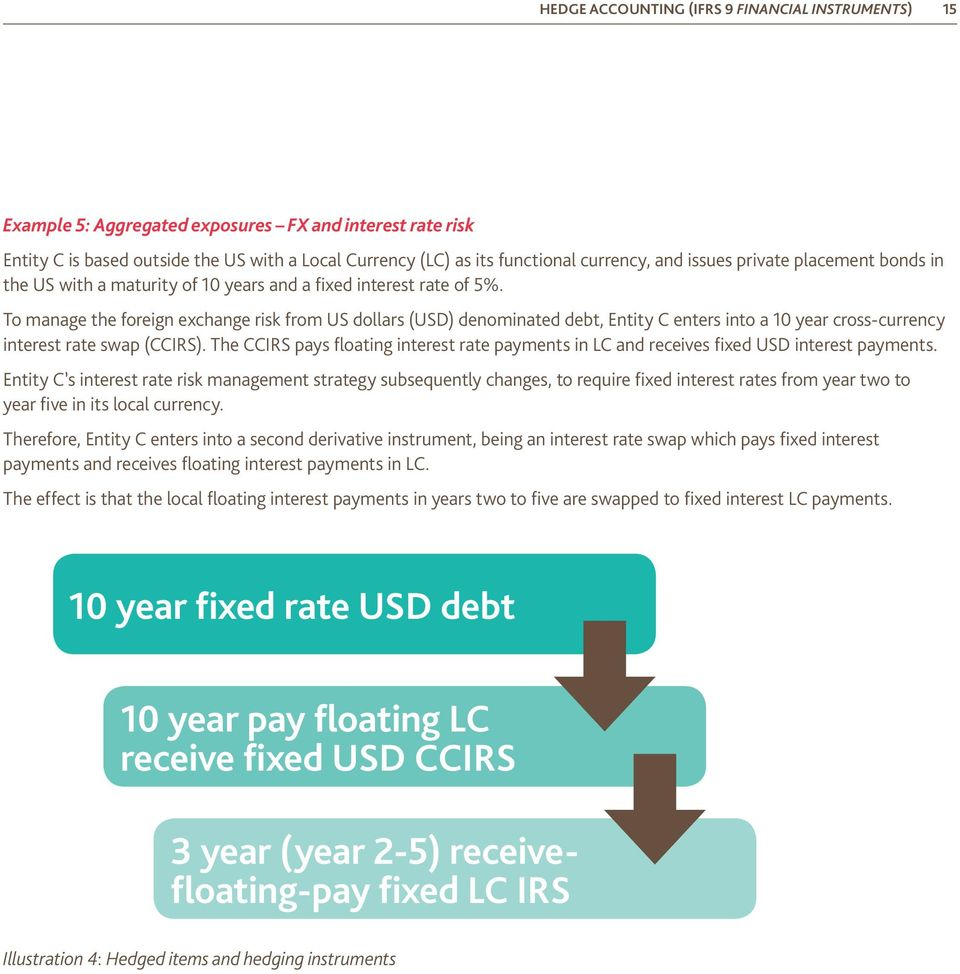 To manage the foreign exchange risk from US dollars (USD) denominated debt, Entity C enters into a 10 year cross-currency interest rate swap (CCIRS).