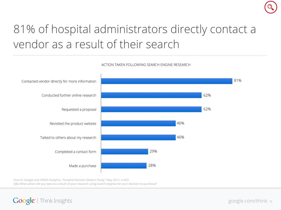 Talked to others about my research 46% Completed a contact form 29% Made a purchase 28% Source: Google and HIMSS Analytics, Hospital