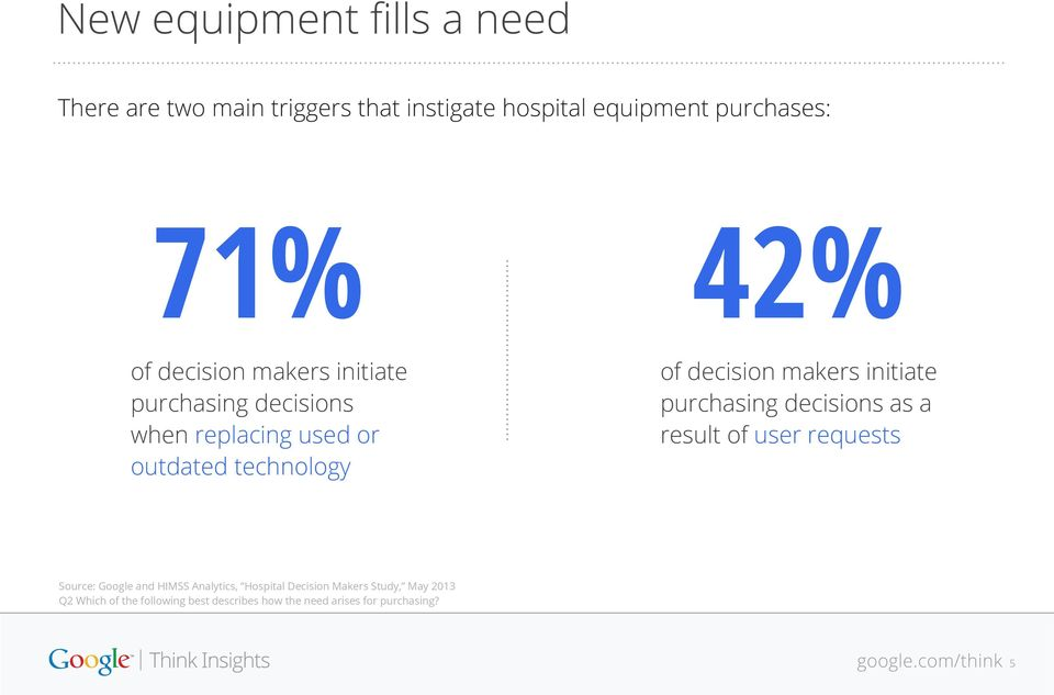 makers initiate purchasing decisions as a result of user requests Source: Google and HIMSS Analytics,