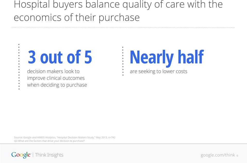 are seeking to lower costs Source: Google and HIMSS Analytics, Hospital Decision Makers