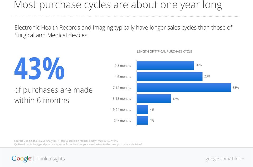 LENGTH OF TYPICAL PURCHASE CYCLE 0-3 months 4-6 months 20% 23% 43% of purchases are made within 6 months 7-12 months 13-18 months