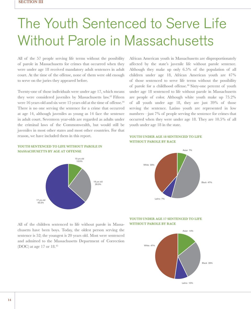 Twenty-one of those individuals were under age 17, which means they were considered juveniles by Massachusetts law. 43 Fifteen were 16 years old and six were 15 years old at the time of offense.