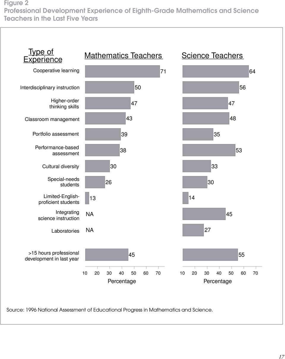 assessment 38 53 Cultural diversity Special-needs students 26 30 30 33 Limited-Englishproficient students 13 14 Integrating science instruction NA 45 Laboratories NA 27 >15 hours