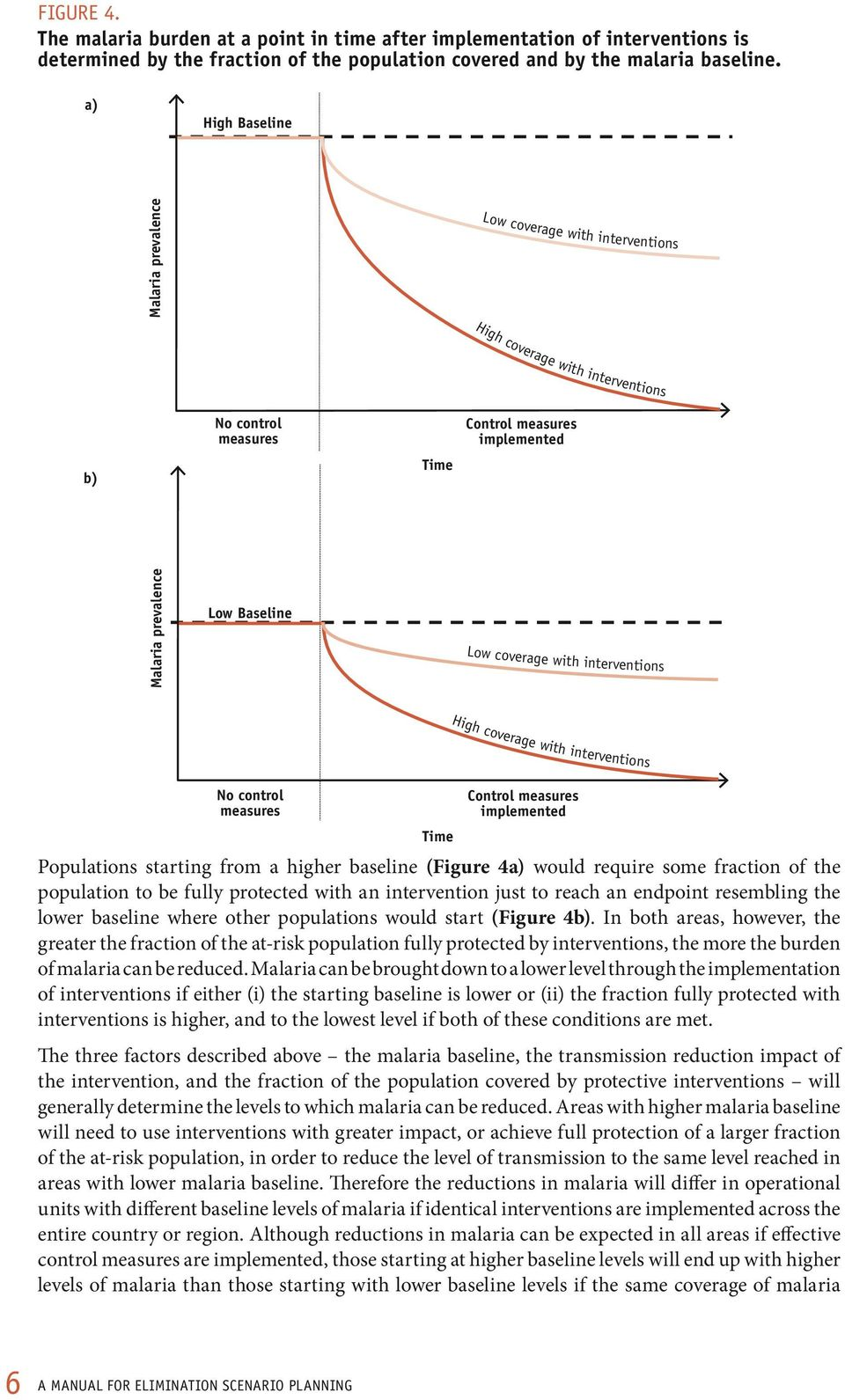 coverage with interventions High coverage with interventions No control measures Time Control measures implemented Populations starting from a higher baseline (Figure 4a) would require some fraction