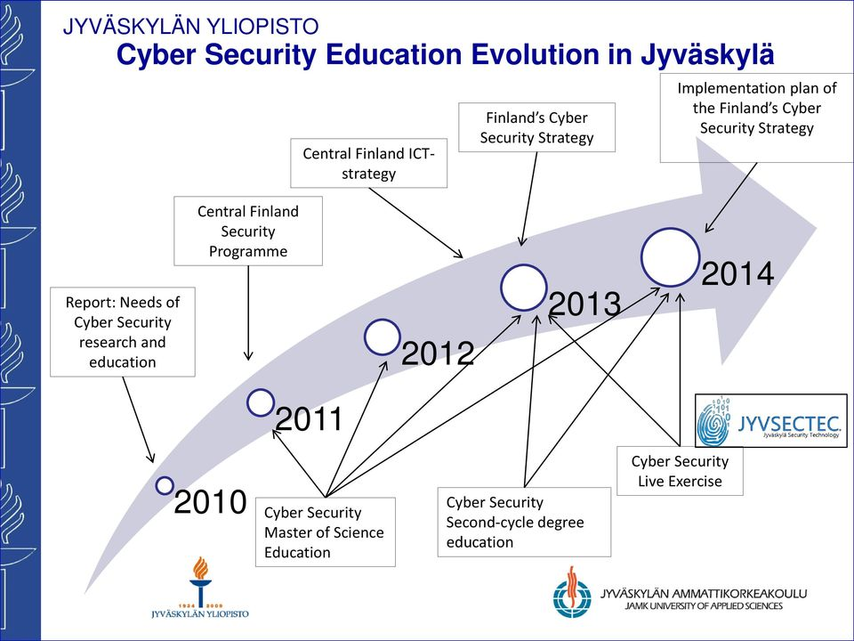 Security research and education Central Finland Security Programme 2012 2013 2014 2011 2010 Cyber